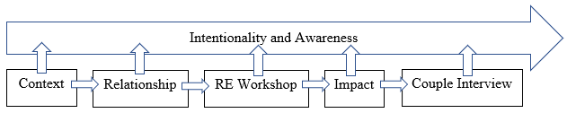 Diagram of Intentionality and Awareness